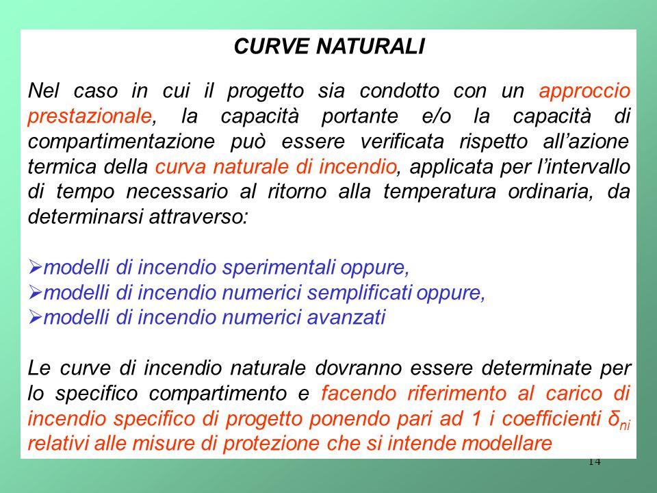 CURVE NATURALI