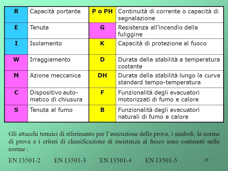 R Capacità portante. P o PH. Continuità di corrente o capacità di segnalazione. E. Tenuta. G. Resistenza all'incendio della fuliggine.