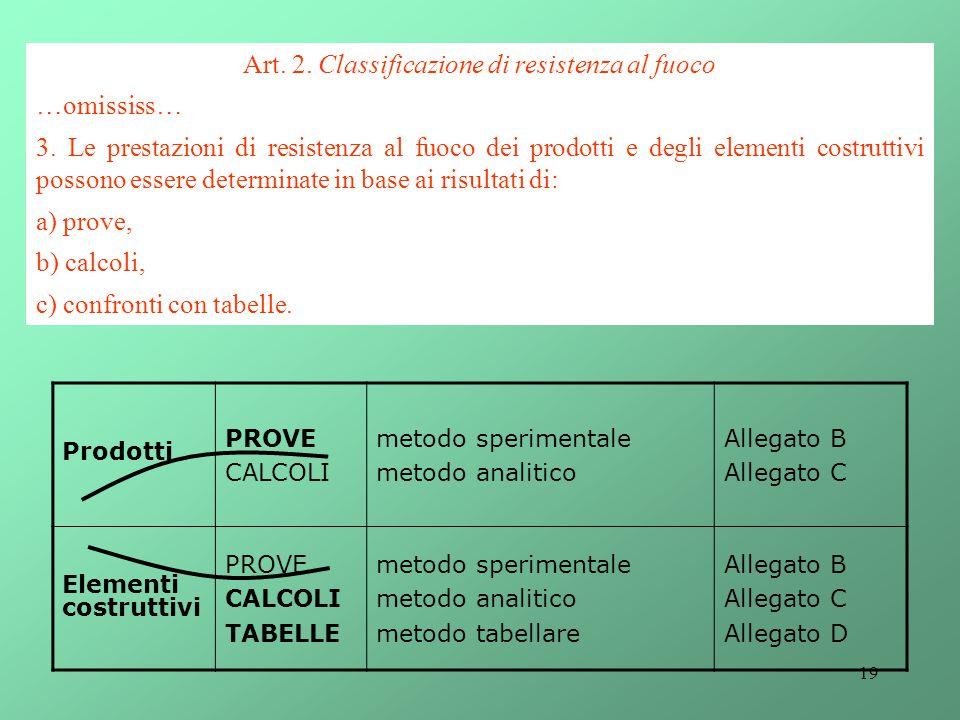 Art. 2. Classificazione di resistenza al fuoco