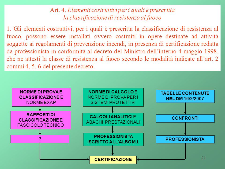 Art. 4. Elementi costruttivi per i quali è prescritta