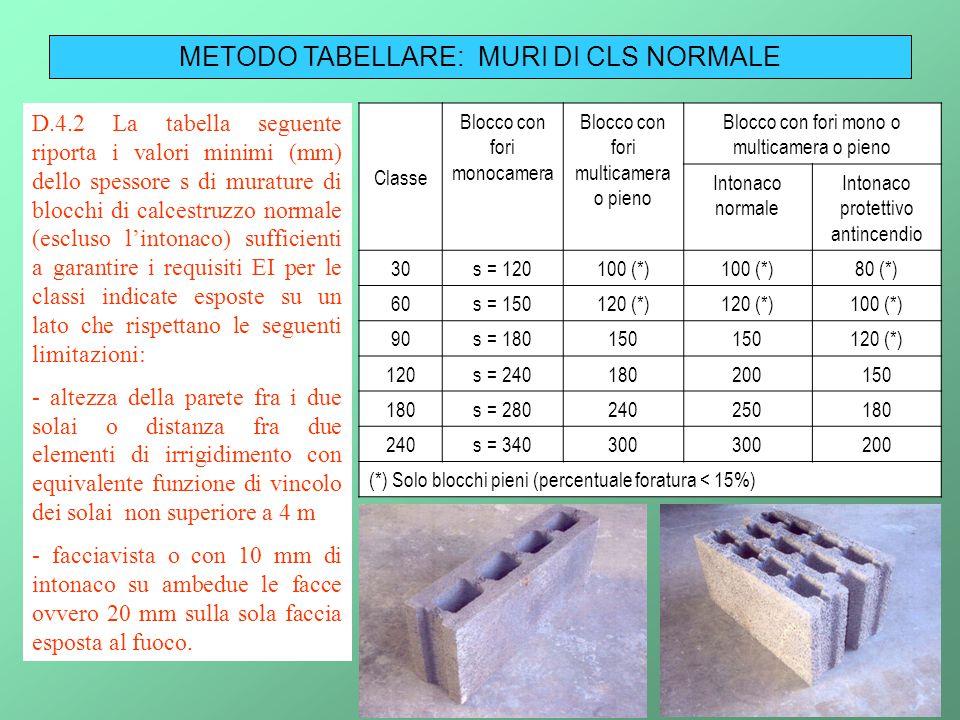 METODO TABELLARE: MURI DI CLS NORMALE