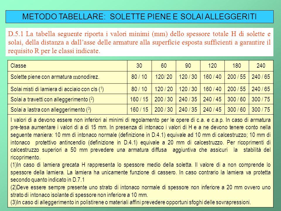 METODO TABELLARE: SOLETTE PIENE E SOLAI ALLEGGERITI