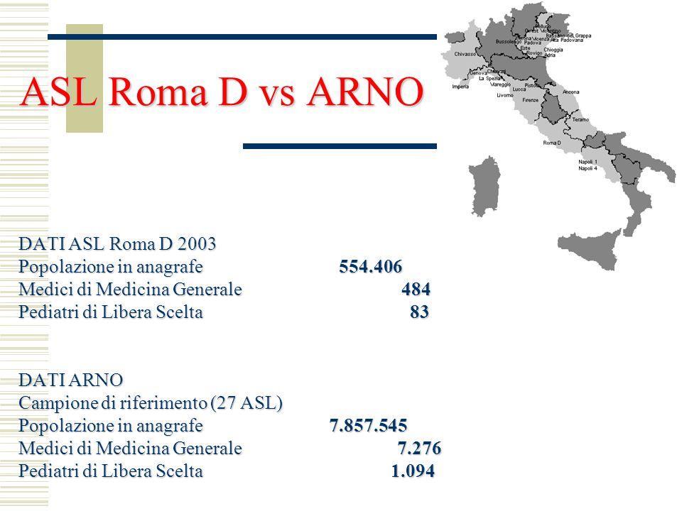 ASL Roma D vs ARNO DATI ASL Roma D 2003