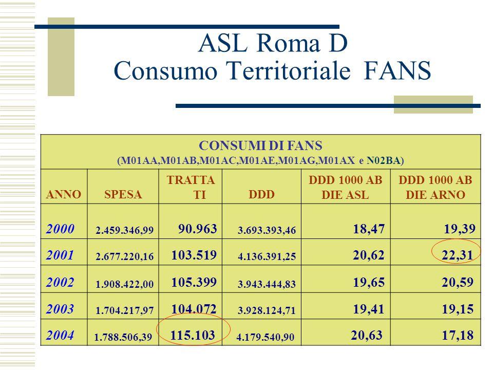 ASL Roma D Consumo Territoriale FANS