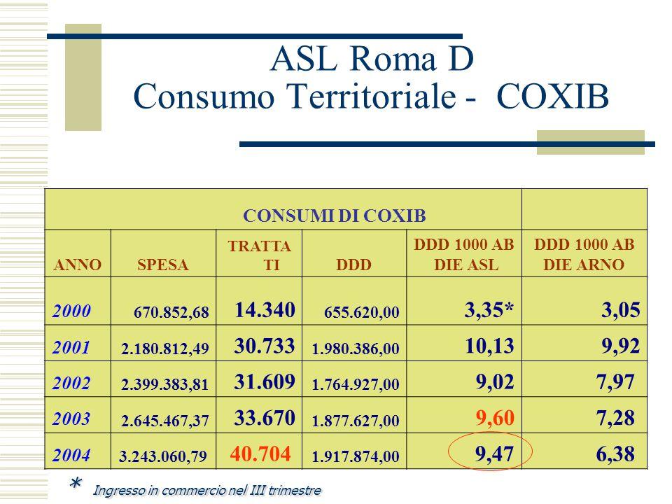 ASL Roma D Consumo Territoriale - COXIB