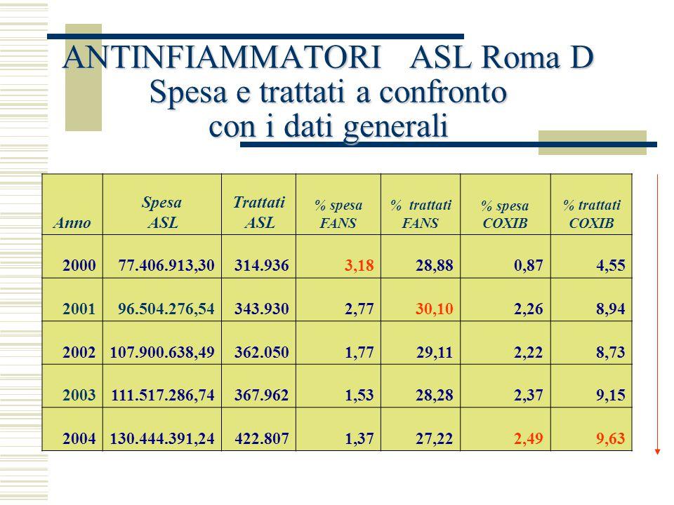 ANTINFIAMMATORI ASL Roma D Spesa e trattati a confronto con i dati generali