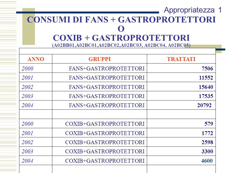 Appropriatezza 1 CONSUMI DI FANS + GASTROPROTETTORI O COXIB + GASTROPROTETTORI (A02BB01,A02BC01,A02BC02,A02BC03, A02BC04, A02BC05)
