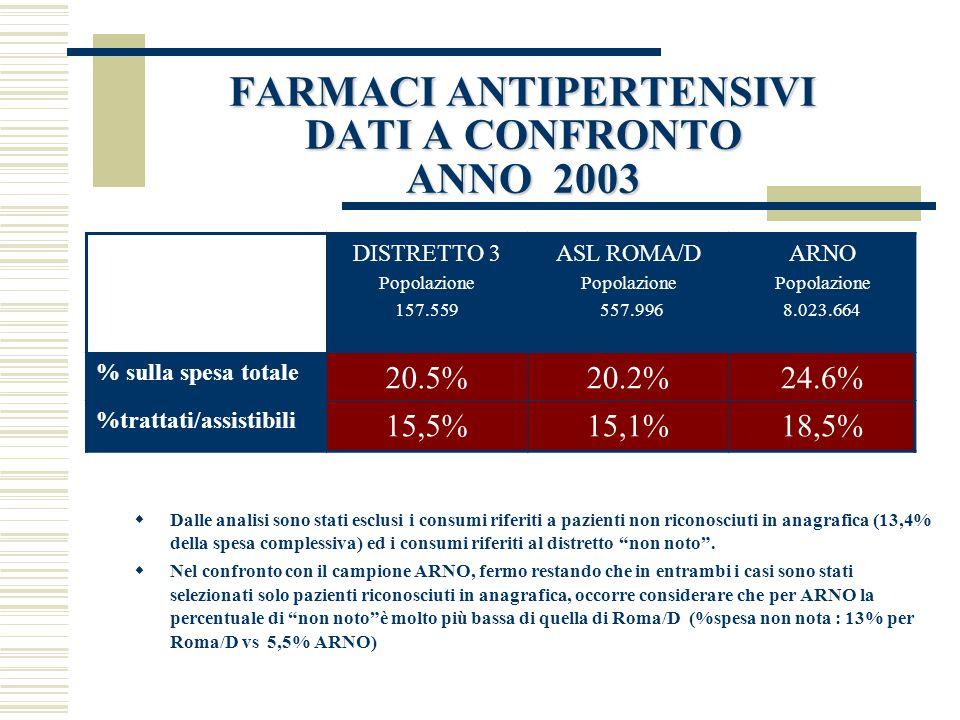 FARMACI ANTIPERTENSIVI DATI A CONFRONTO ANNO 2003