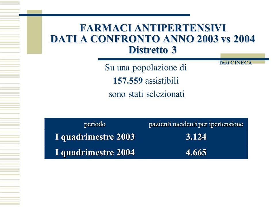 FARMACI ANTIPERTENSIVI DATI A CONFRONTO ANNO 2003 vs 2004 Distretto 3