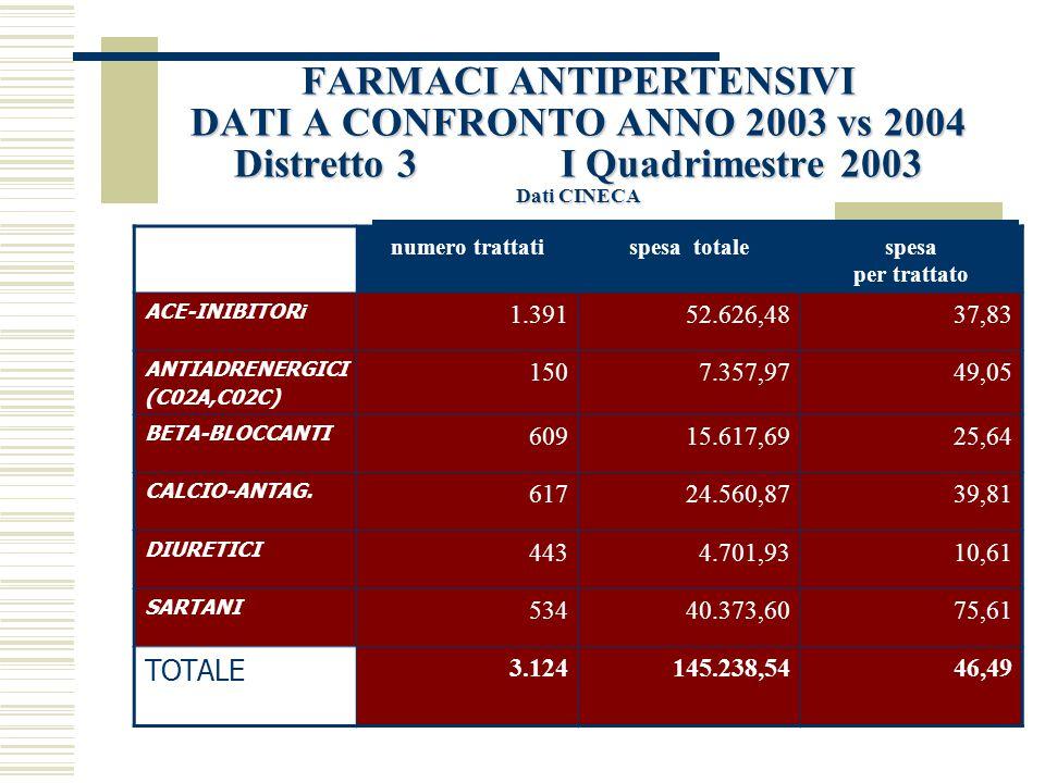 FARMACI ANTIPERTENSIVI DATI A CONFRONTO ANNO 2003 vs 2004 Distretto 3 I Quadrimestre 2003 Dati CINECA