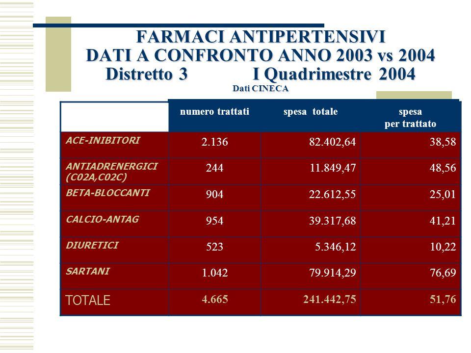 FARMACI ANTIPERTENSIVI DATI A CONFRONTO ANNO 2003 vs 2004 Distretto 3 I Quadrimestre 2004 Dati CINECA
