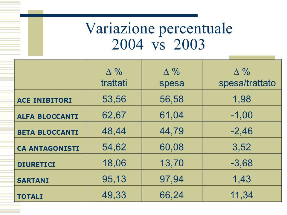 Variazione percentuale 2004 vs 2003