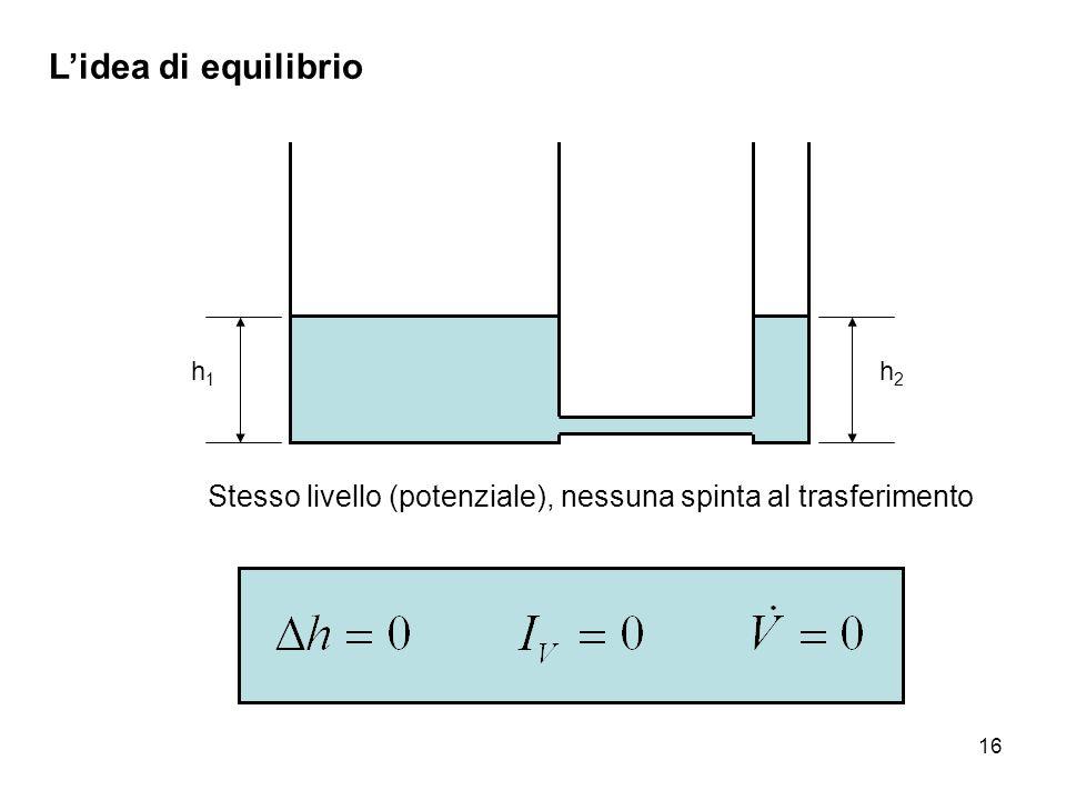 L'idea di equilibrio h1 Stesso livello (potenziale), nessuna spinta al trasferimento h2