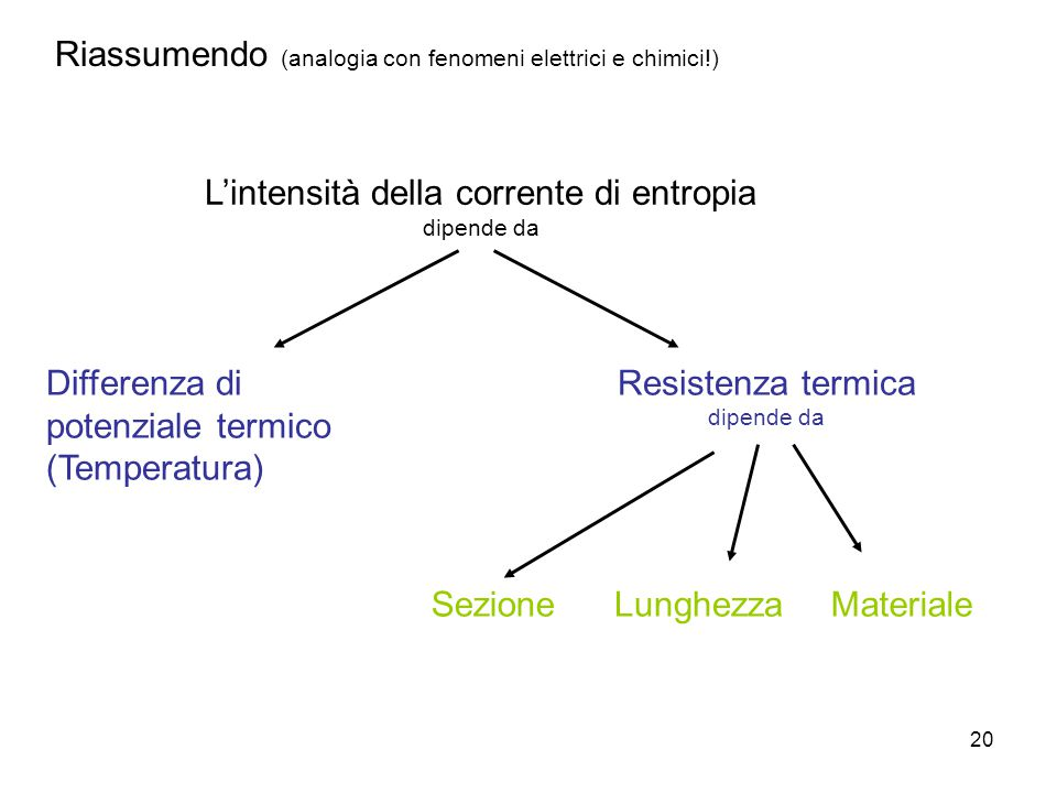 L'intensità della corrente di entropia
