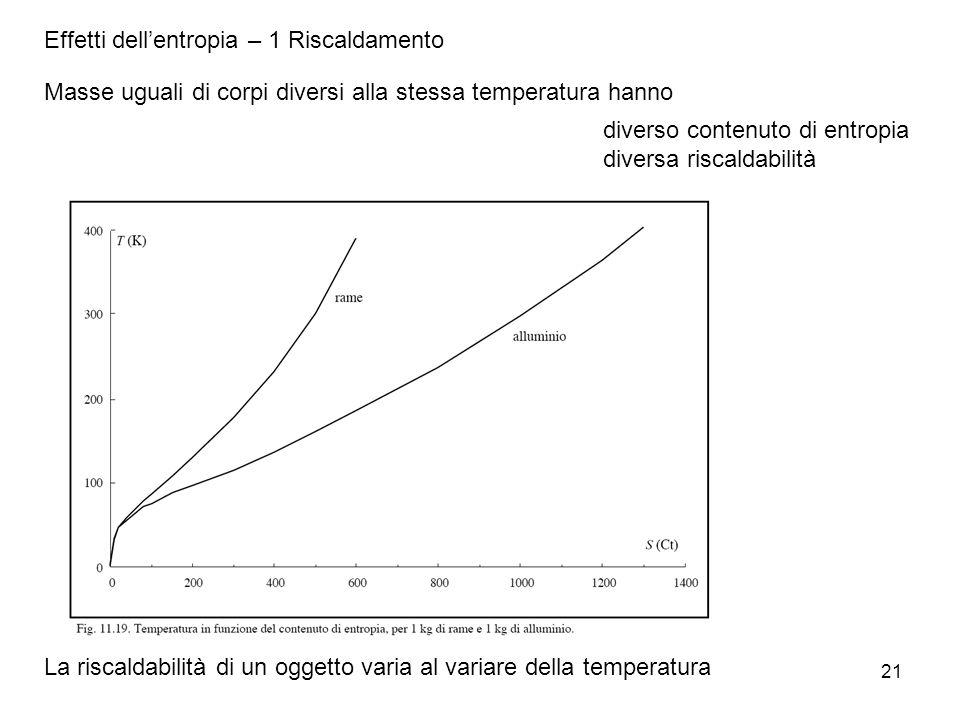 Effetti dell'entropia – 1 Riscaldamento