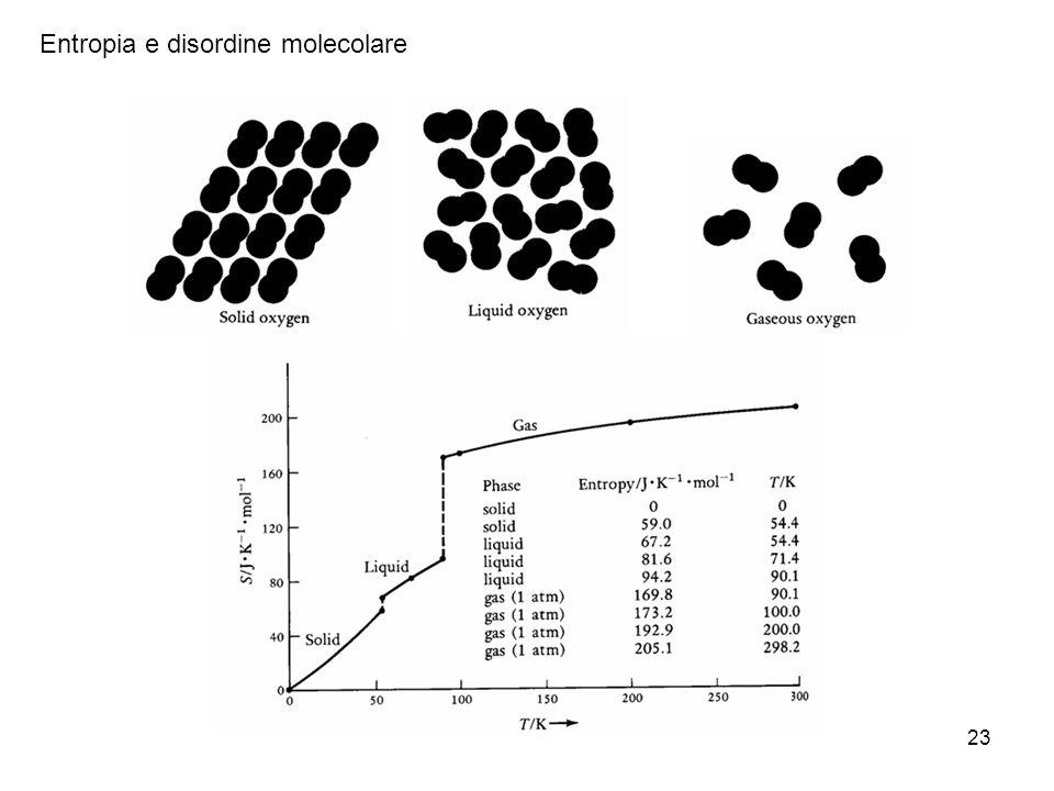 Entropia e disordine molecolare