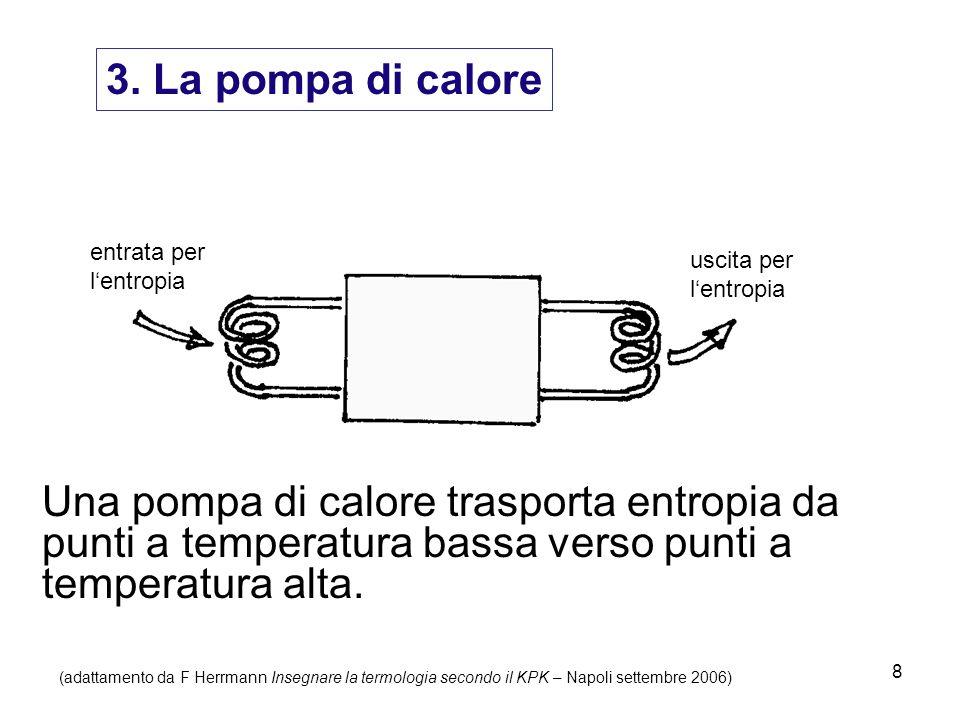 3. La pompa di calore entrata per. l'entropia. uscita per.