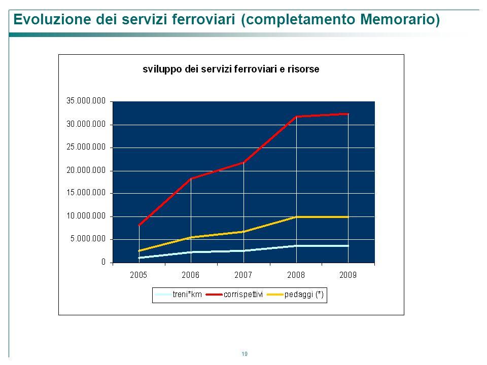 Evoluzione dei servizi ferroviari (completamento Memorario)