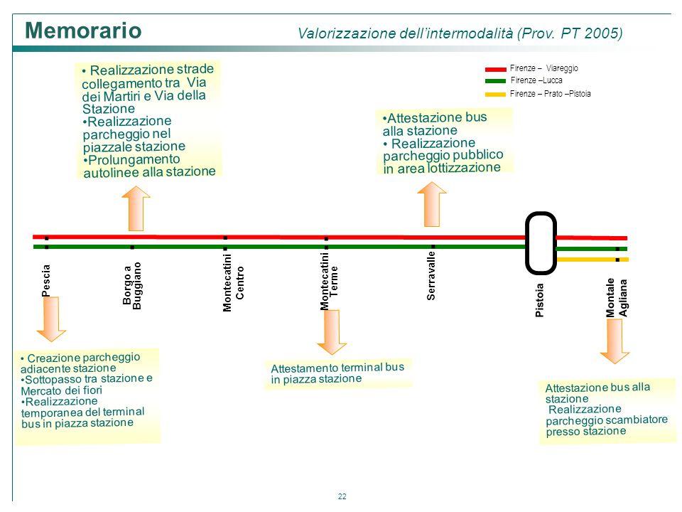 Memorario Valorizzazione dell'intermodalità (Prov. PT 2005)
