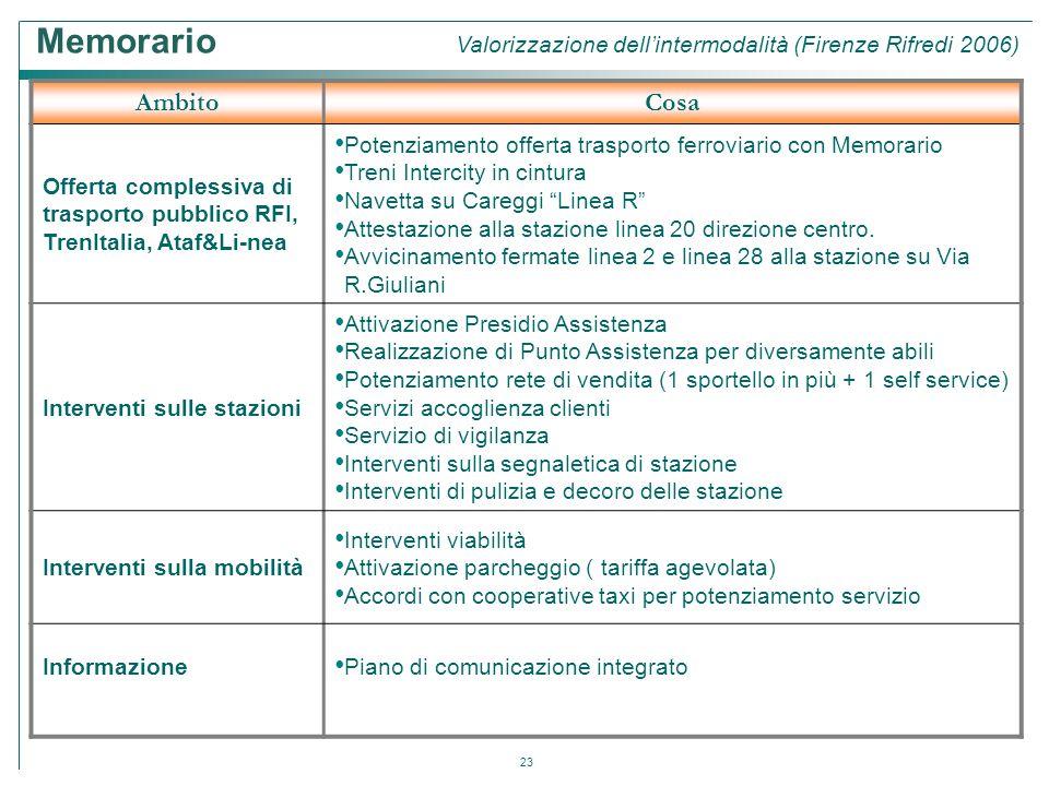 Memorario Valorizzazione dell'intermodalità (Firenze Rifredi 2006)