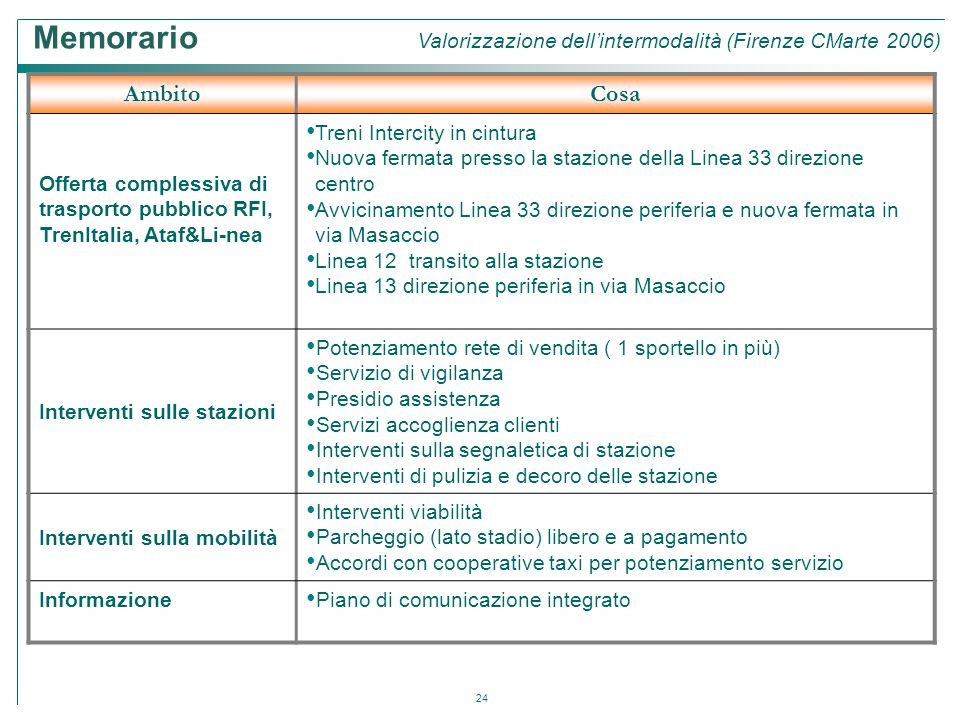 Memorario Valorizzazione dell'intermodalità (Firenze CMarte 2006)