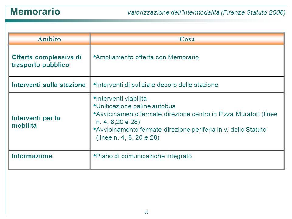 Memorario Valorizzazione dell'intermodalità (Firenze Statuto 2006)