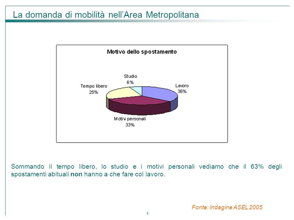 La domanda di mobilità nell'Area Metropolitana