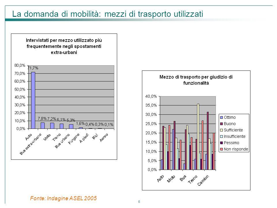 La domanda di mobilità: mezzi di trasporto utilizzati