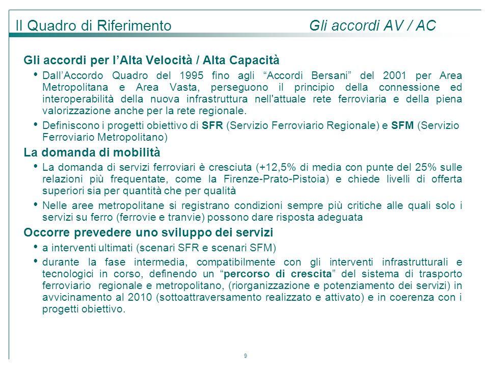 Il Quadro di Riferimento Gli accordi AV / AC