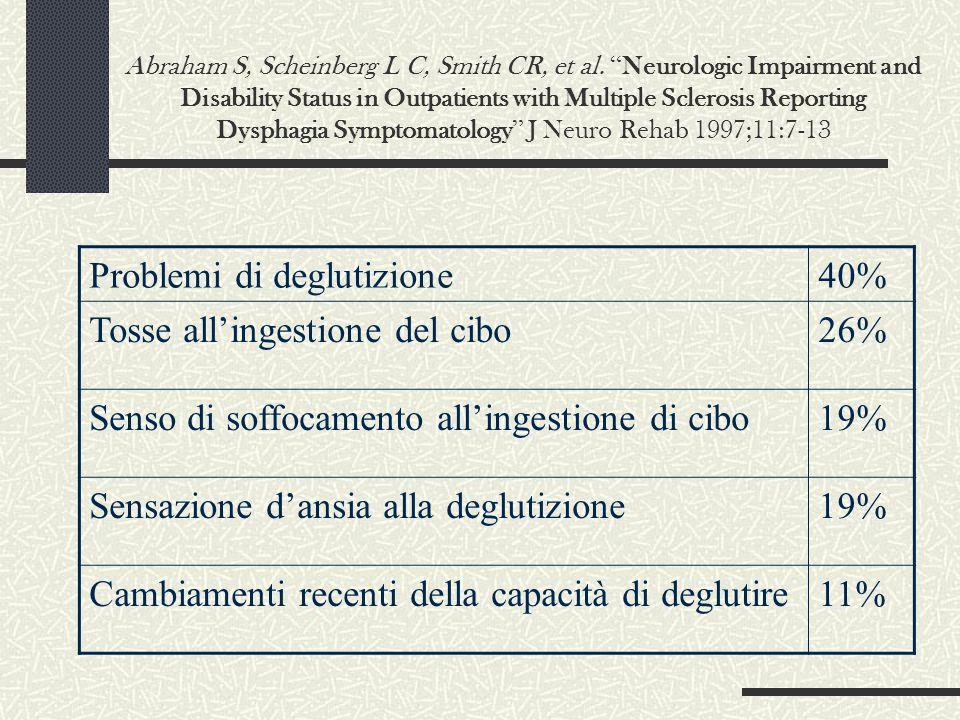 Problemi di deglutizione 40% Tosse all'ingestione del cibo 26%
