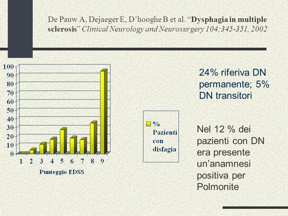 24% riferiva DN permanente; 5% DN transitori