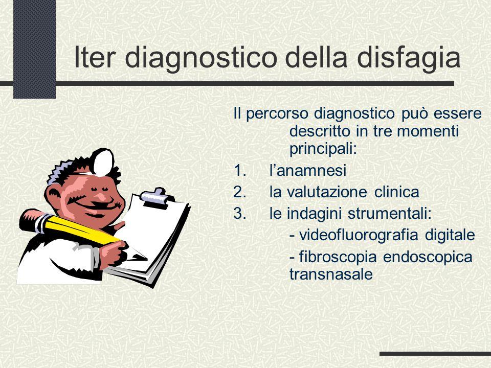 Iter diagnostico della disfagia