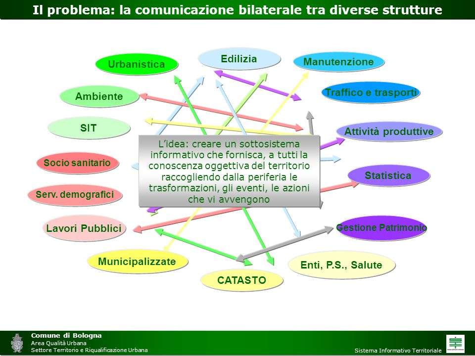 Il problema: la comunicazione bilaterale tra diverse strutture
