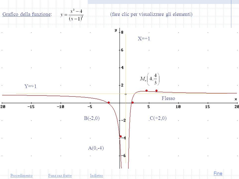 Grafico della funzione: (fare clic per visualizzare gli elementi)
