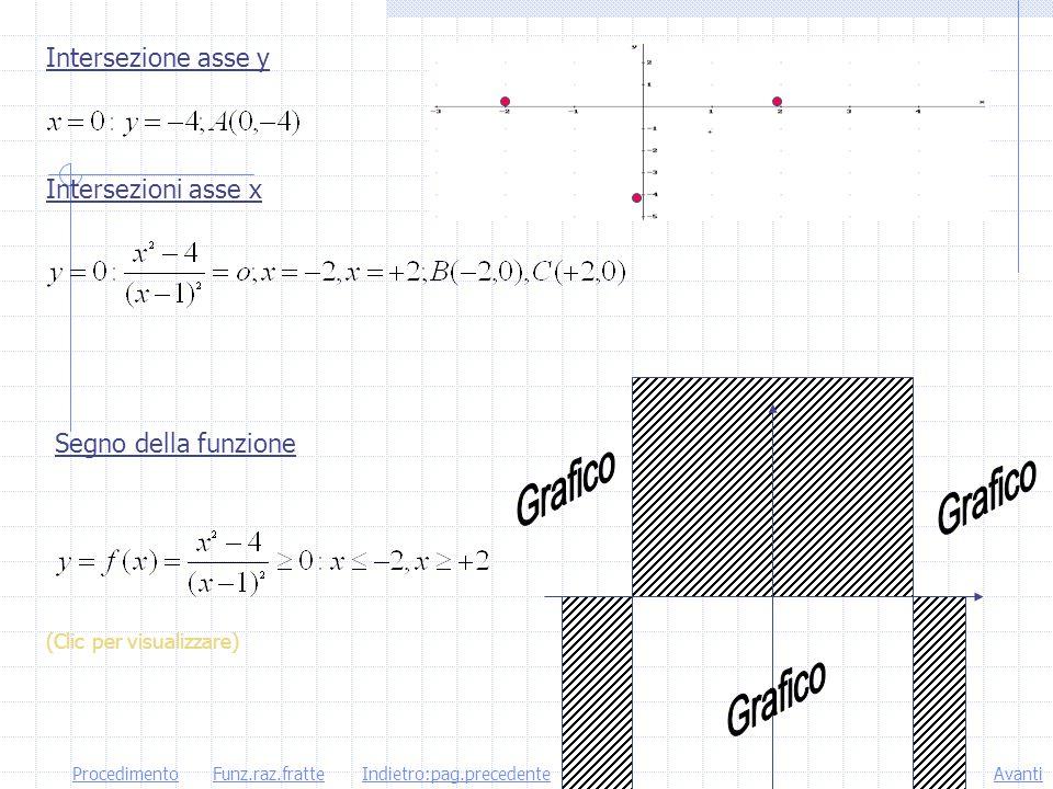 Grafico Grafico Grafico Intersezione asse y Intersezioni asse x