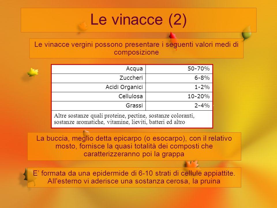 Le vinacce (2) Le vinacce vergini possono presentare i seguenti valori medi di composizione. Acqua.