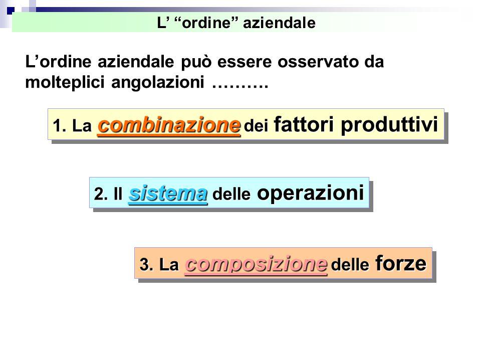 L'ordine aziendale può essere osservato da molteplici angolazioni ……….