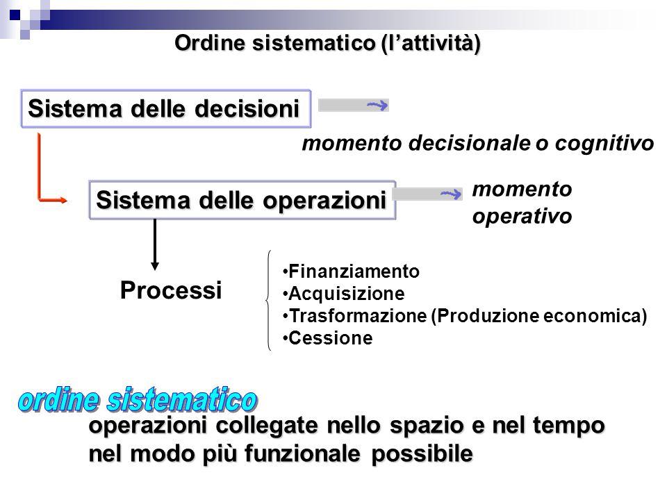 Ordine sistematico (l'attività)