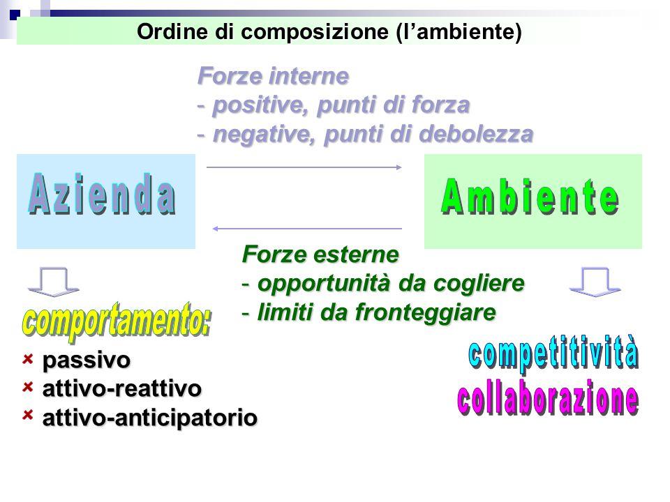 Ordine di composizione (l'ambiente)