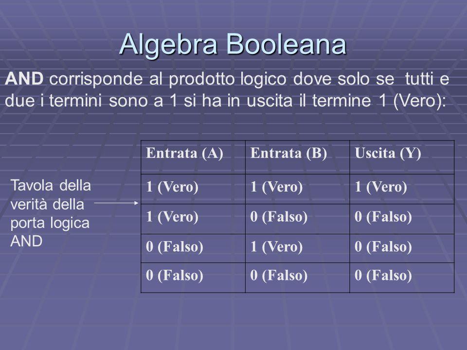 Algebra Booleana AND corrisponde al prodotto logico dove solo se tutti e due i termini sono a 1 si ha in uscita il termine 1 (Vero):