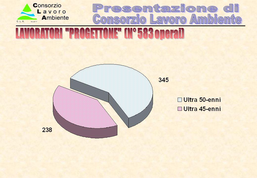 LAVORATORI PROGETTONE (N° 583 operai)