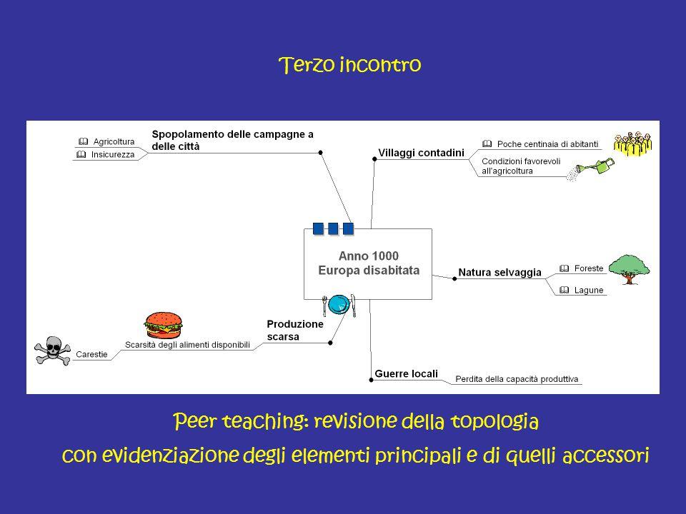 Peer teaching: revisione della topologia