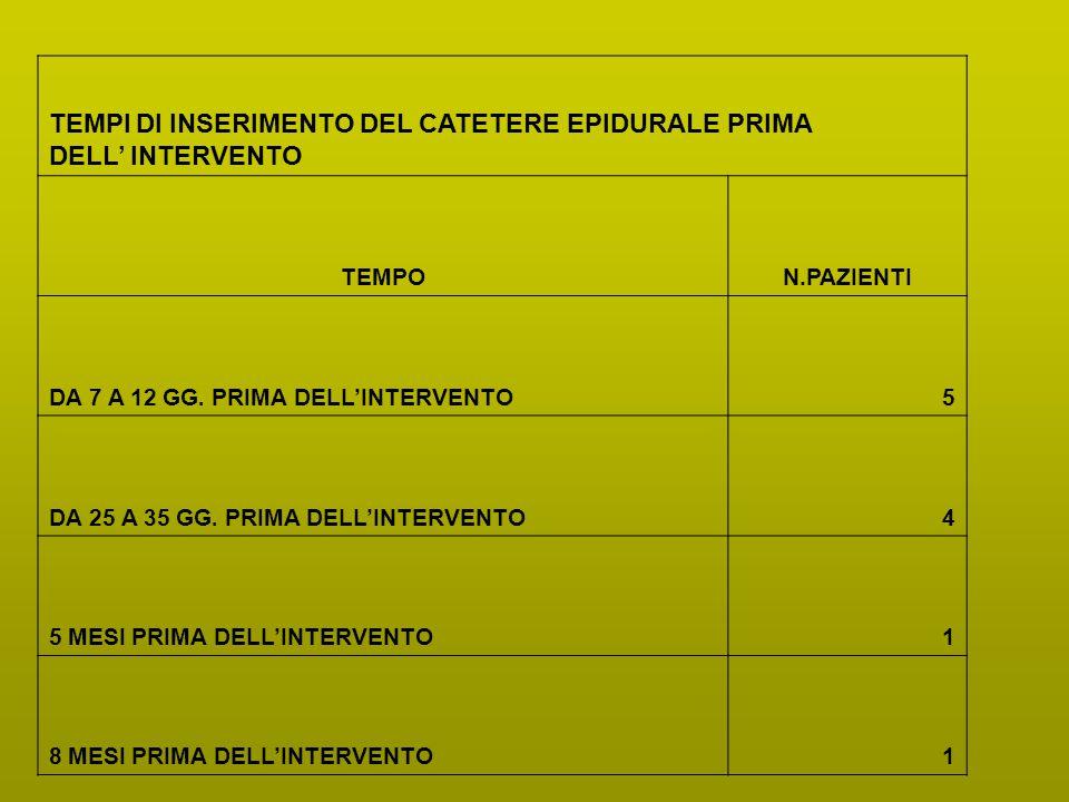 TEMPI DI INSERIMENTO DEL CATETERE EPIDURALE PRIMA DELL' INTERVENTO