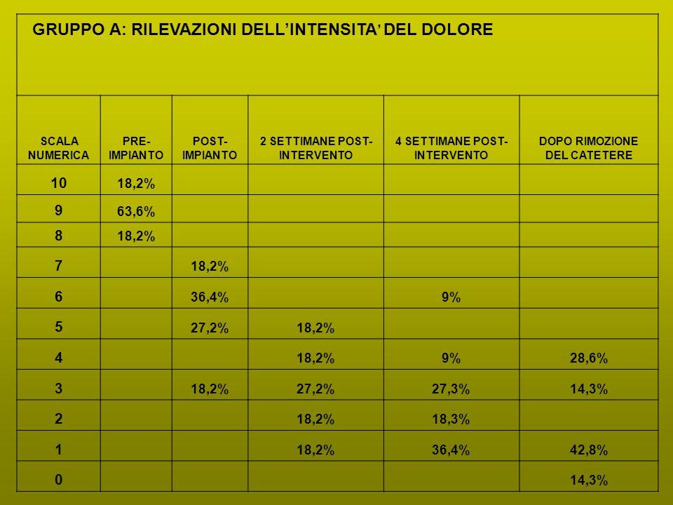 GRUPPO A: RILEVAZIONI DELL'INTENSITA' DEL DOLORE