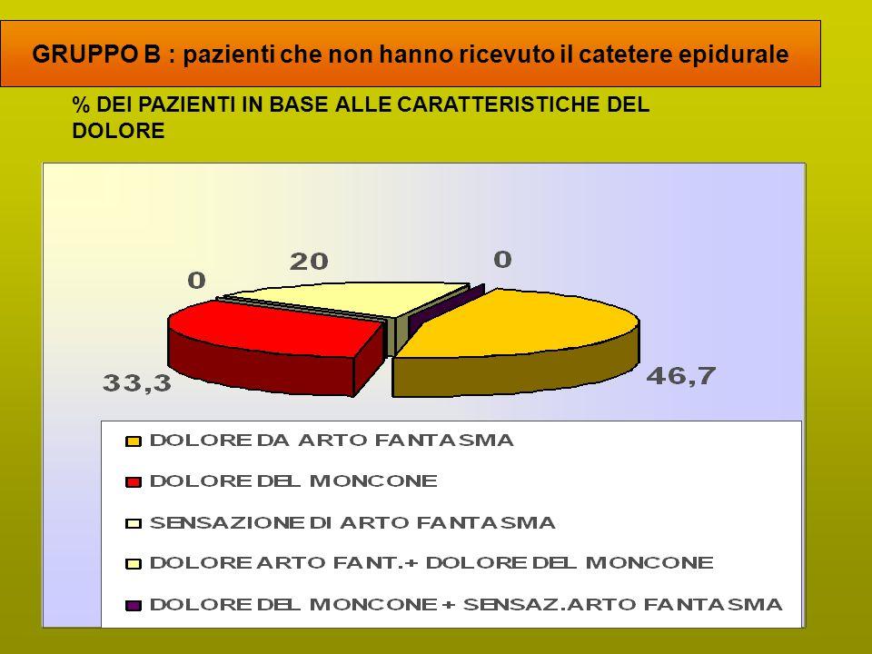 GRUPPO B : pazienti che non hanno ricevuto il catetere epidurale