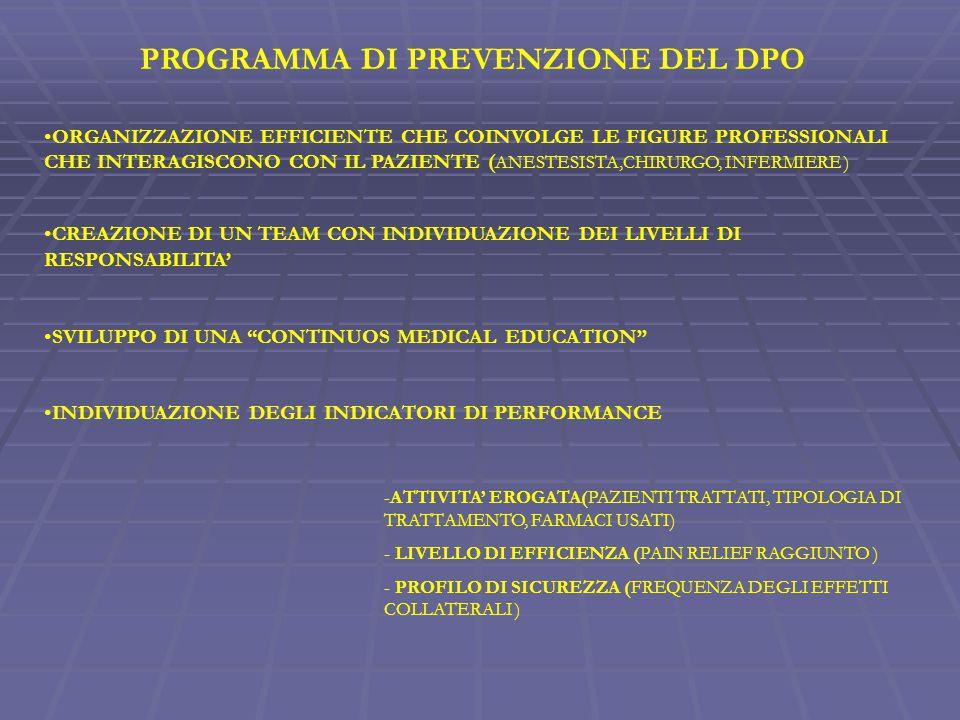 PROGRAMMA DI PREVENZIONE DEL DPO