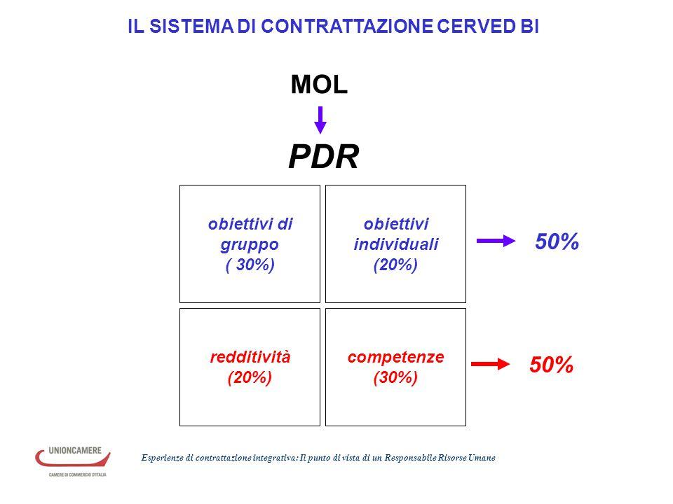 PDR MOL 50% 50% IL SISTEMA DI CONTRATTAZIONE CERVED BI