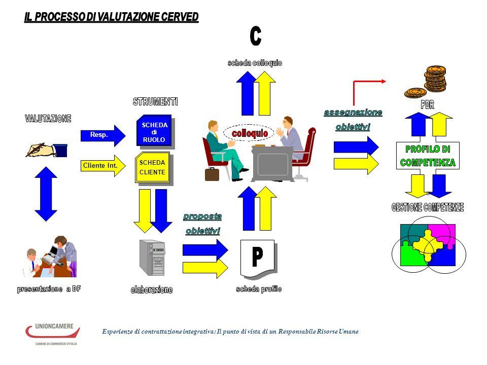 IL PROCESSO DI VALUTAZIONE CERVED