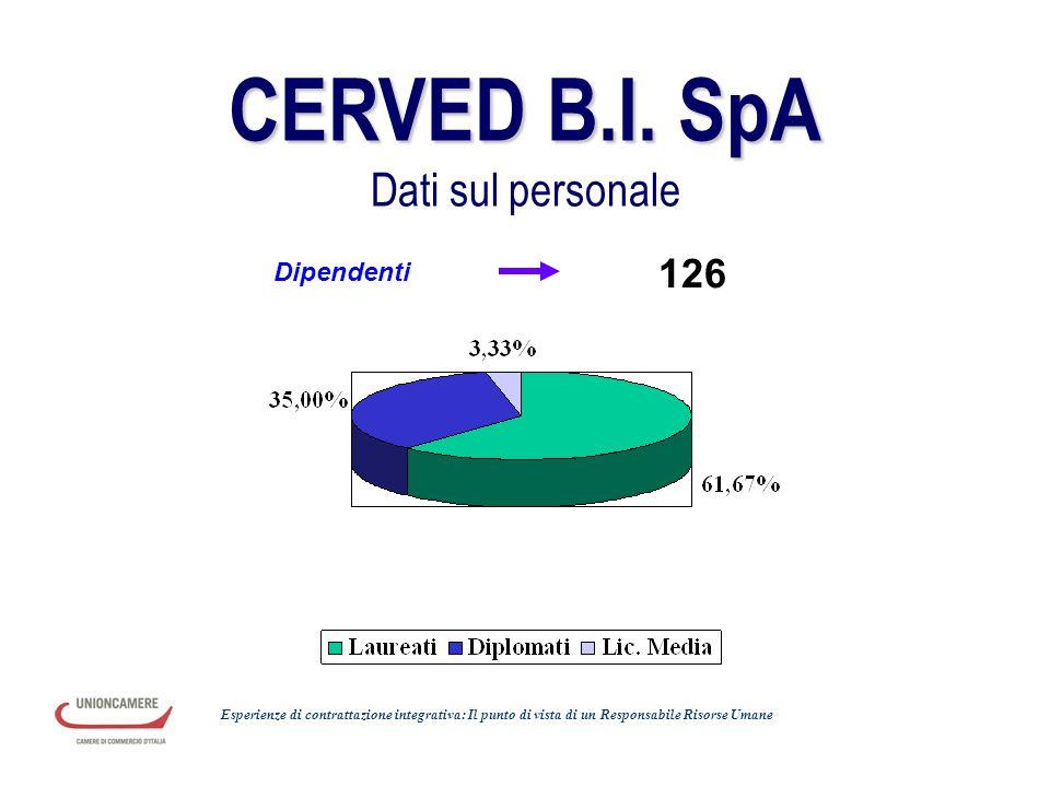 CERVED B.I. SpA Dati sul personale