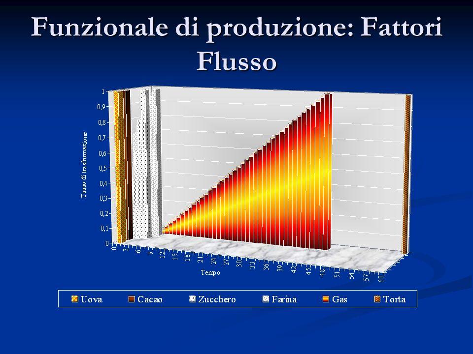 Funzionale di produzione: Fattori Flusso